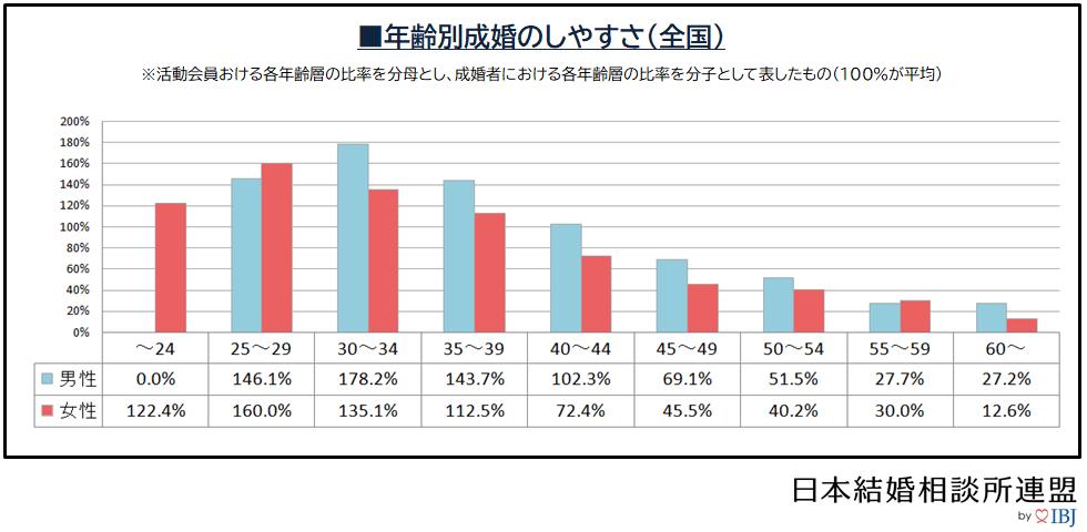 成婚白書「年齢別成婚のしやすさ」のデータ画像